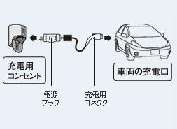 充電ケーブルの接続イメージ(車載充電ケーブル使用の場合